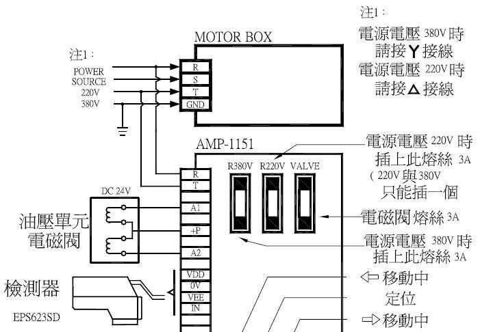 4.操作方法 A. 操作前的狀態檢查 (1)請檢查油缸、檢測器、油箱控制器液壓接管的連結狀態是否良好。 (2)確認循環機油,是否補充到適當高度。 (3)檢查馬達以及配電箱位置的接線狀態。 B. 測試運轉 (1)快速開啟並關閉馬達開關1 次,並確認馬達的轉動方向是否正確(順時鐘方向)。 如果出現反方向運轉時,可將馬達3 條接線中的2 條接線位置互換。如果馬達 不會轉動,請確認磁力開關內熱效繼電器的設定狀態是否正常?之後再按下復位按鈕,另開啟馬達開關,重新進行馬達的測試運轉。 (2) 將操作盒手/自動,切於自