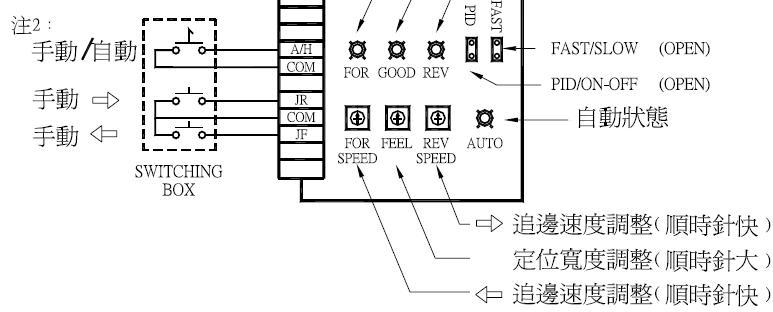 3.管路以及線路的安裝程序 1. 檢測器(附帶固定架) a. 請安裝在管徑25~30mm 的不鏽鋼管上。 b. 固定管的安裝狀態,必須要與布料狀態保持平行。 c. 確實完成感應器的安裝固定程序,同時減少不必要的間隙狀態。 2. 檢測器的配線 a.將AMP-1151 盒蓋卸下。 b.將檢測器線穿過電纜固定頭,並依線號接於AMP-1151 控制器端子上。 3.